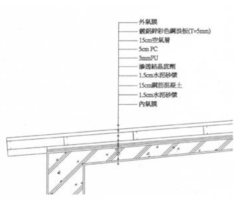 內含RBS之雙層斜屋頂構造